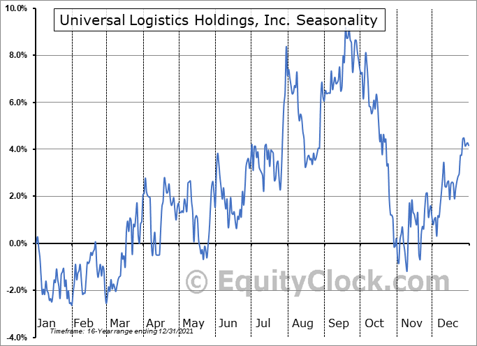 Universal Logistics Holdings, Inc. (NASD:ULH) Seasonality