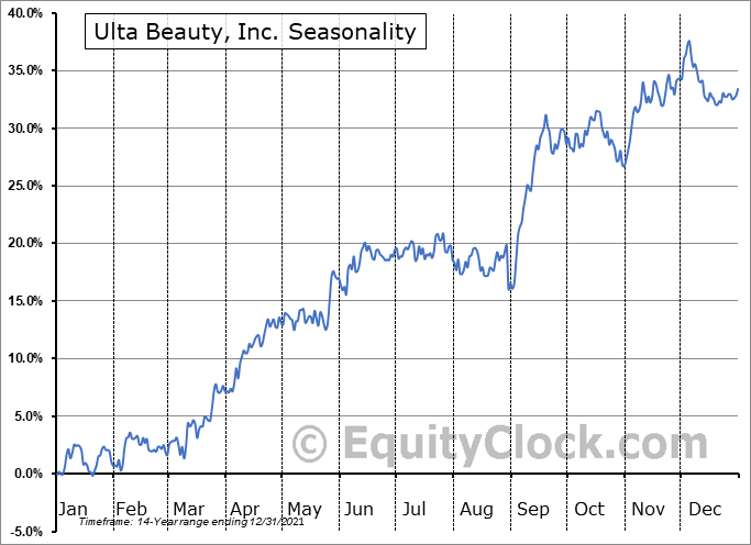 Ulta Beauty, Inc. (NASD:ULTA) Seasonality