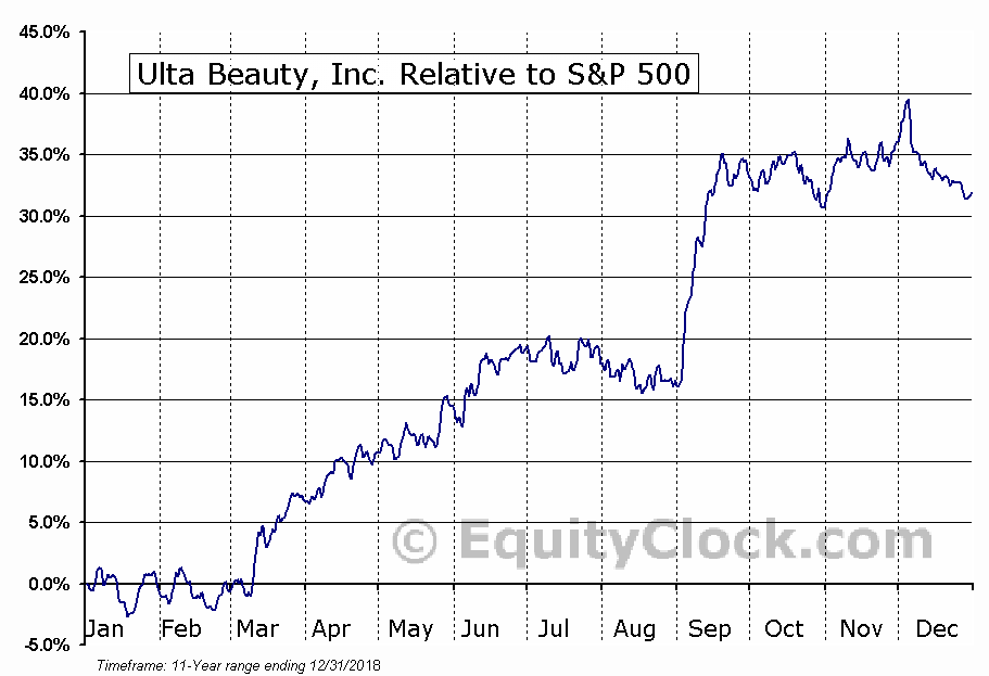 ULTA Relative to the S&P 500