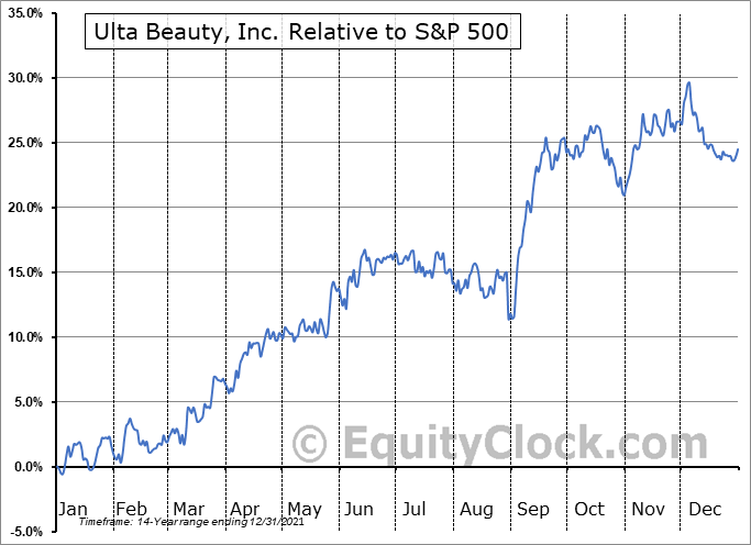 ULTA Relative to the S&P 500