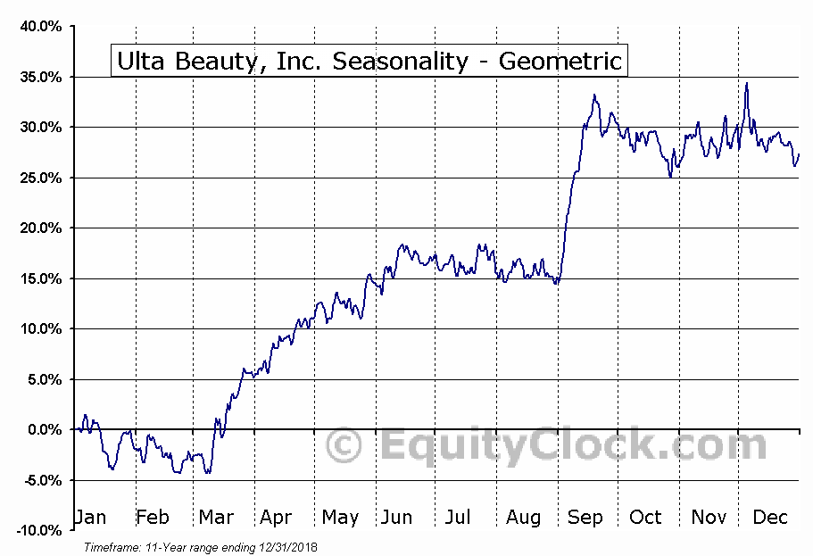 Ulta Beauty, Inc. (NASD:ULTA) Seasonality