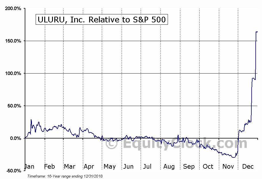 ULUR Relative to the S&P 500