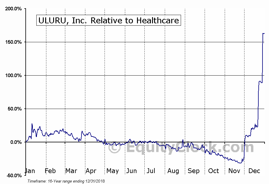 ULUR Relative to the Sector