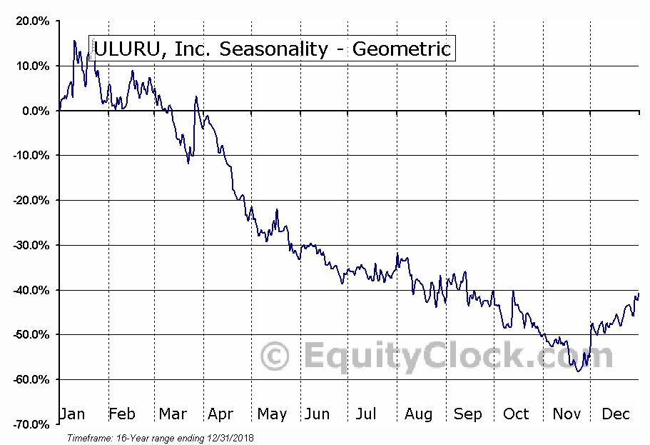 ULURU, Inc. (OTCMKT:ULUR) Seasonality