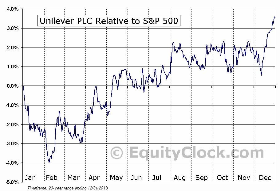 UL Relative to the S&P 500