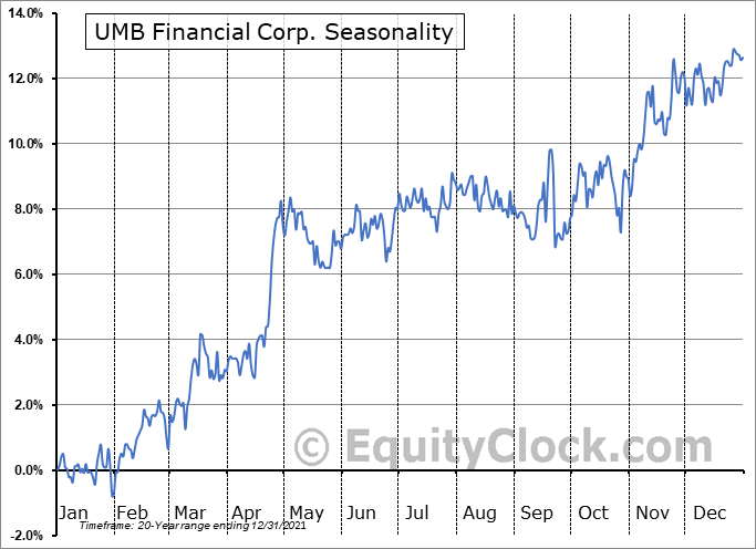 UMB Financial Corporation Seasonal Chart