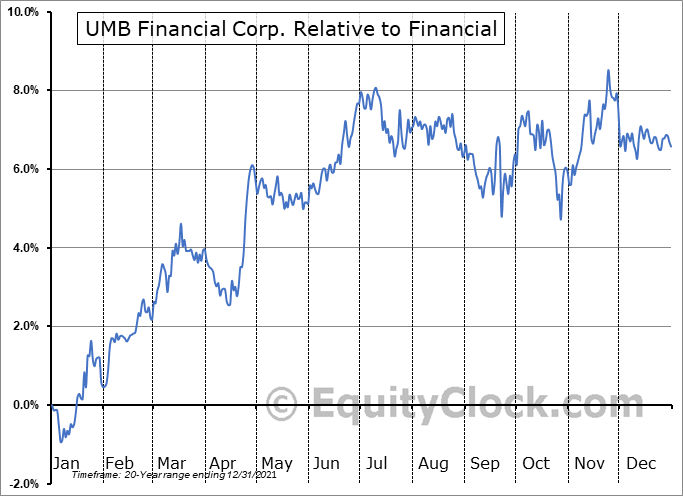 UMBF Relative to the Sector