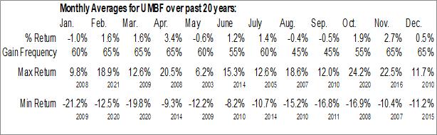 Monthly Seasonal UMB Financial Corp. (NASD:UMBF)