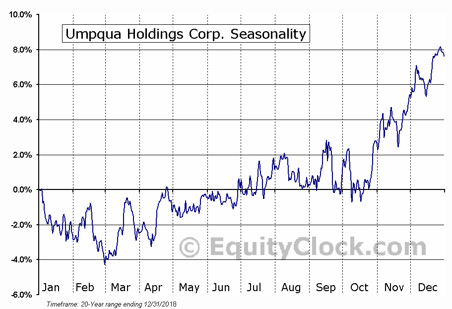 Umpqua Holdings Corporation (UMPQ) Seasonal Chart