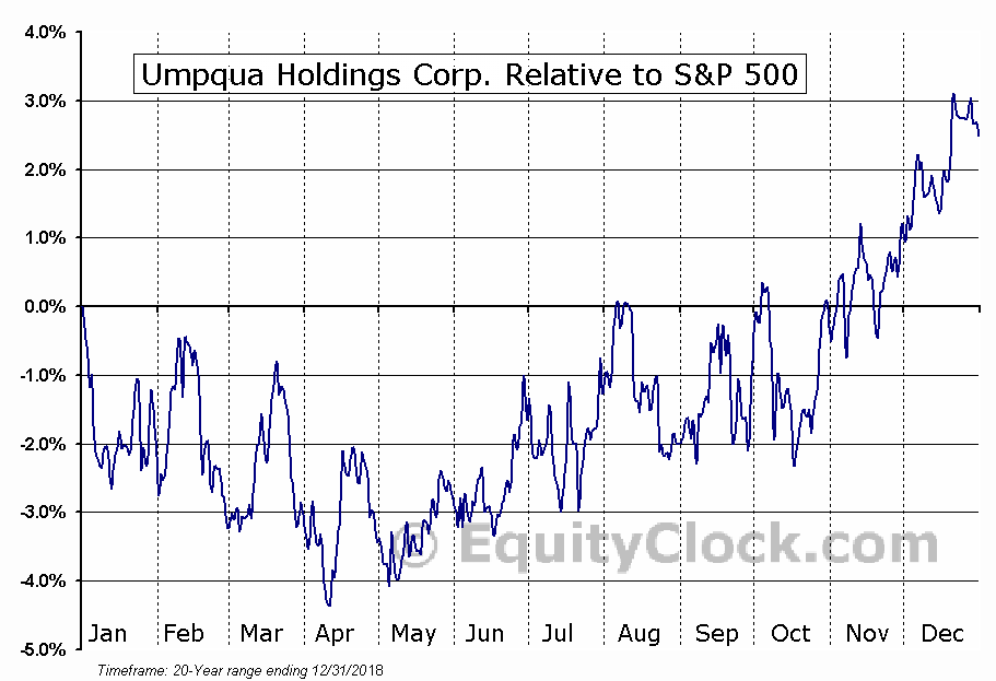 UMPQ Relative to the S&P 500