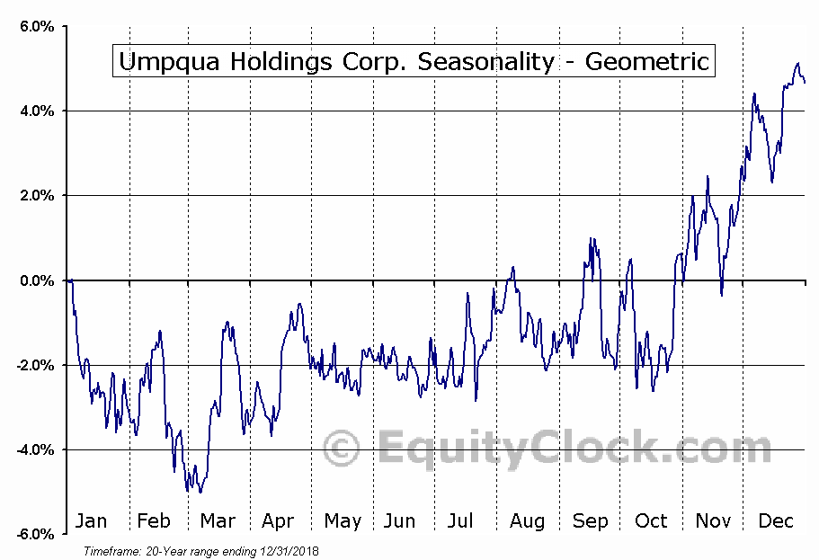 Umpqua Holdings Corp. (NASD:UMPQ) Seasonality