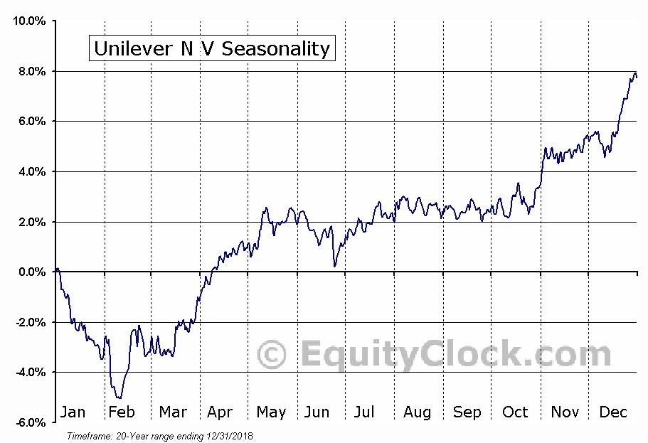 Unilever N V (NYSE:UN) Seasonal Chart