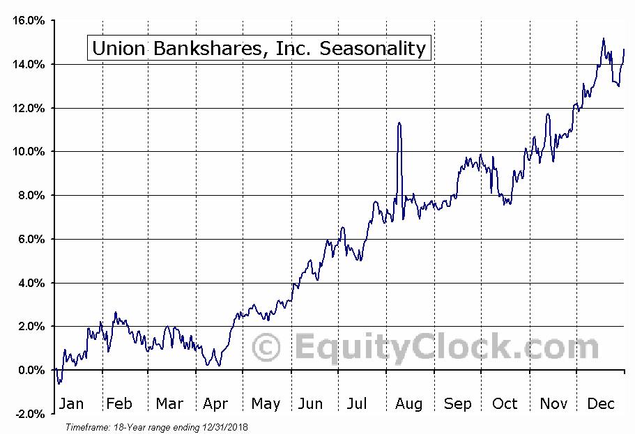 Union Bankshares, Inc. (NASD:UNB) Seasonality