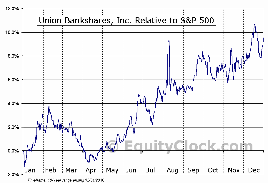 UNB Relative to the S&P 500