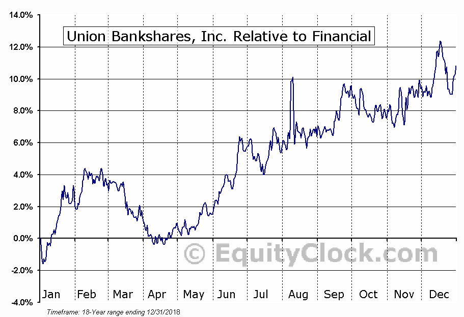 UNB Relative to the Sector