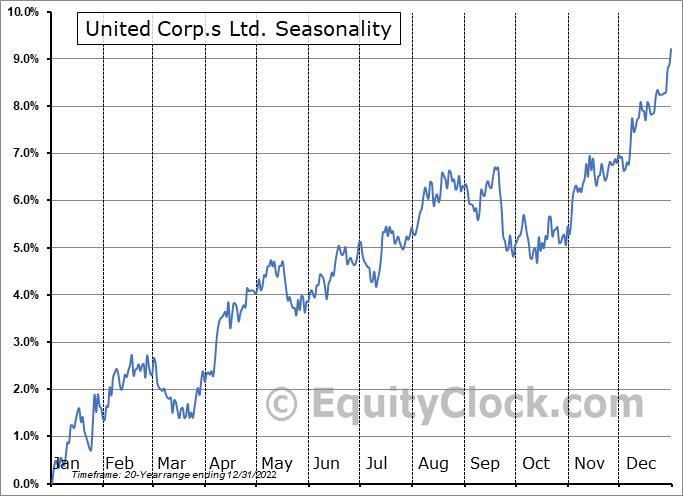 United Corp.s Ltd. (TSE:UNC.TO) Seasonality