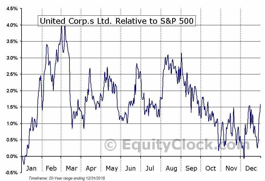 UNC.TO Relative to the S&P 500