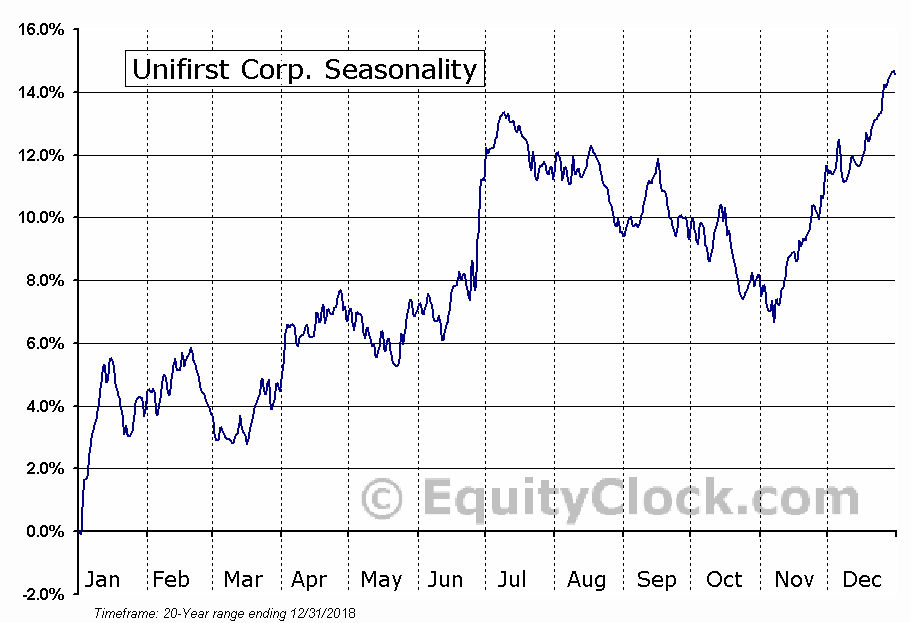 Unifirst Corporation (UNF) Seasonal Chart