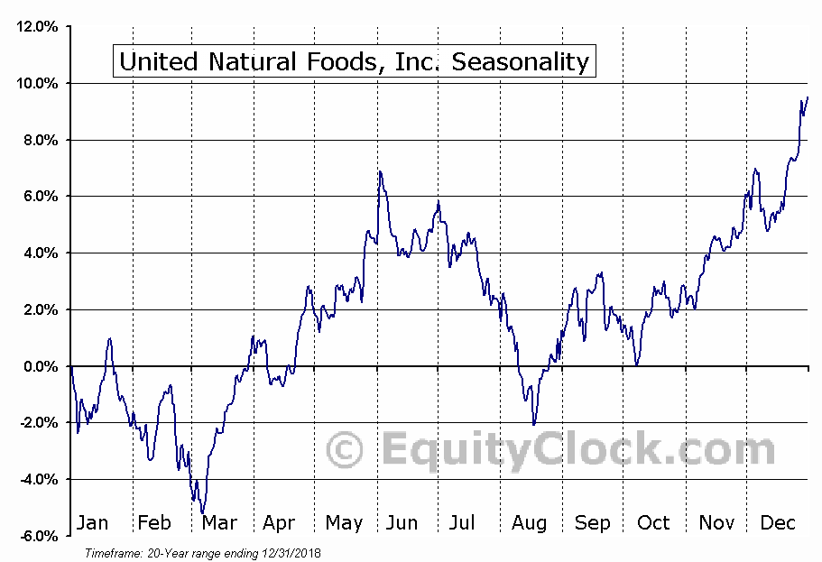 United Natural Foods, Inc. (UNFI) Seasonal Chart