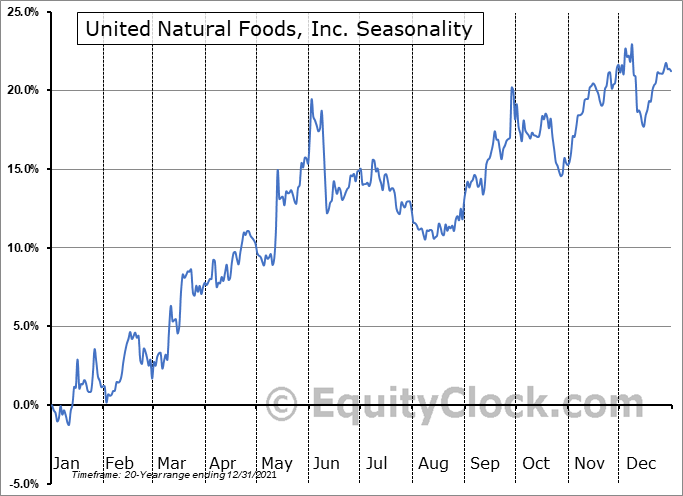 United Natural Foods, Inc. Seasonal Chart
