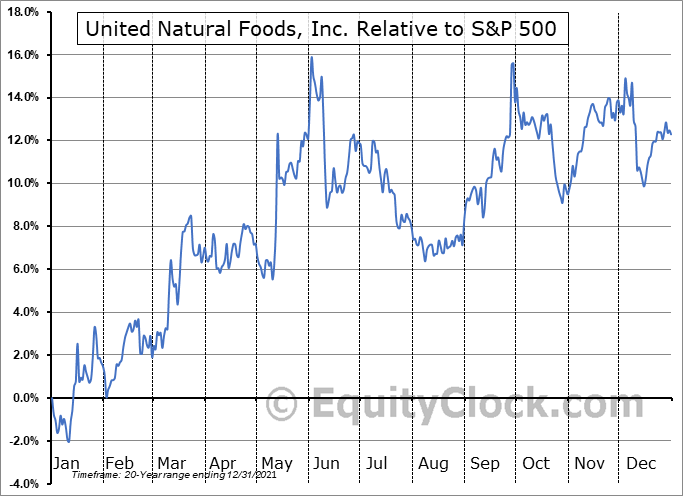 UNFI Relative to the S&P 500