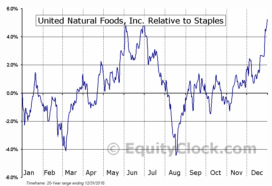 UNFI Relative to the Sector