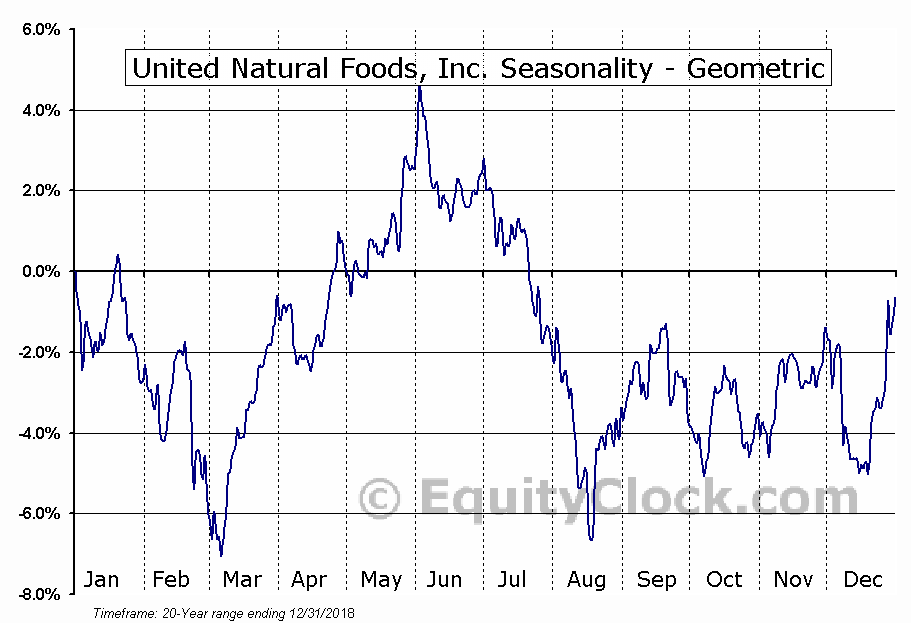 United Natural Foods, Inc. (NASD:UNFI) Seasonality