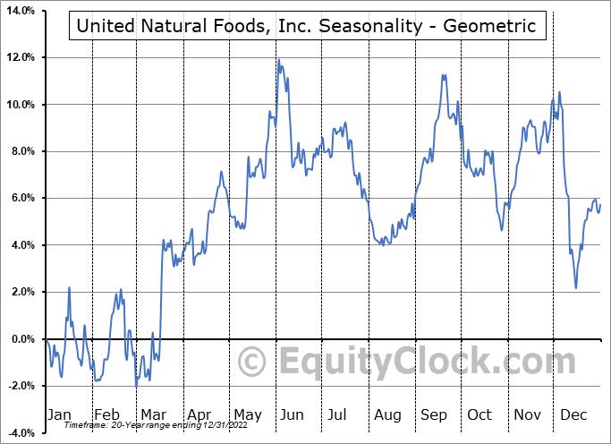 United Natural Foods, Inc. (NYSE:UNFI) Seasonality