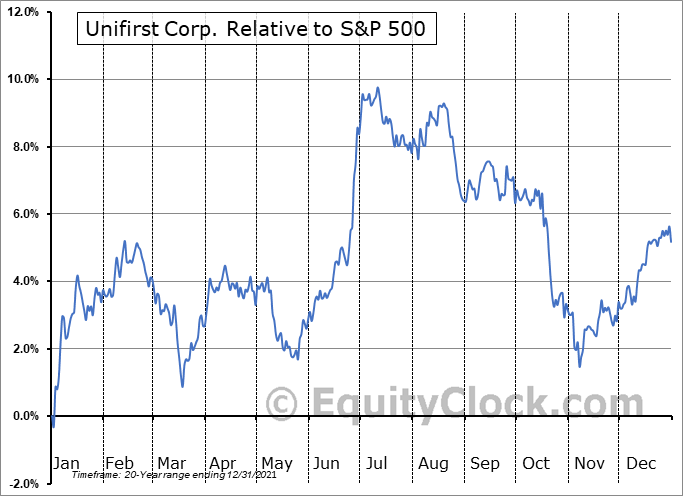 UNF Relative to the S&P 500