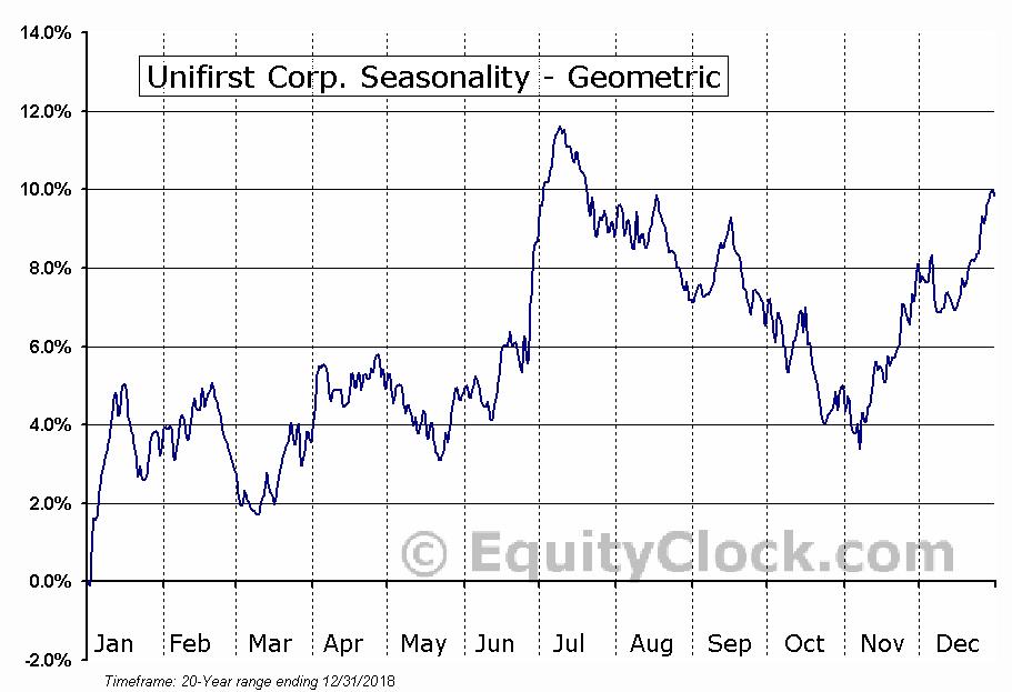 Unifirst Corp. (NYSE:UNF) Seasonality
