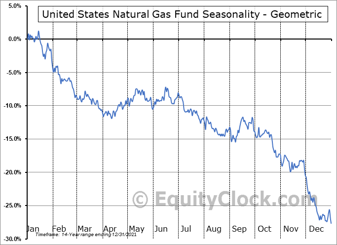 United States Natural Gas Fund (NYSE:UNG) Seasonality