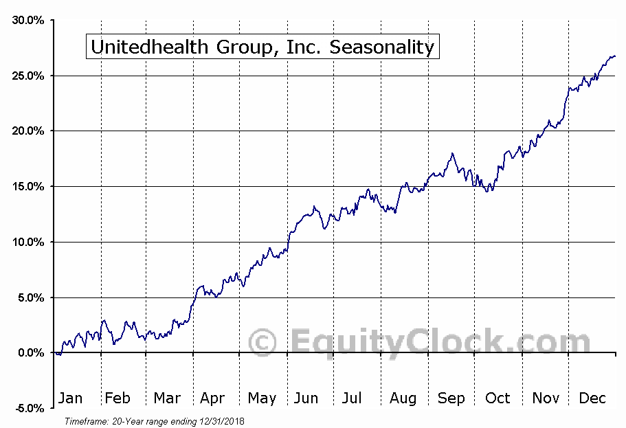 UnitedHealth Group Incorporated (UNH) Seasonal Chart