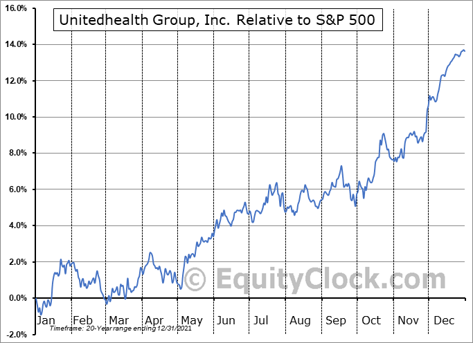 UNH Relative to the S&P 500
