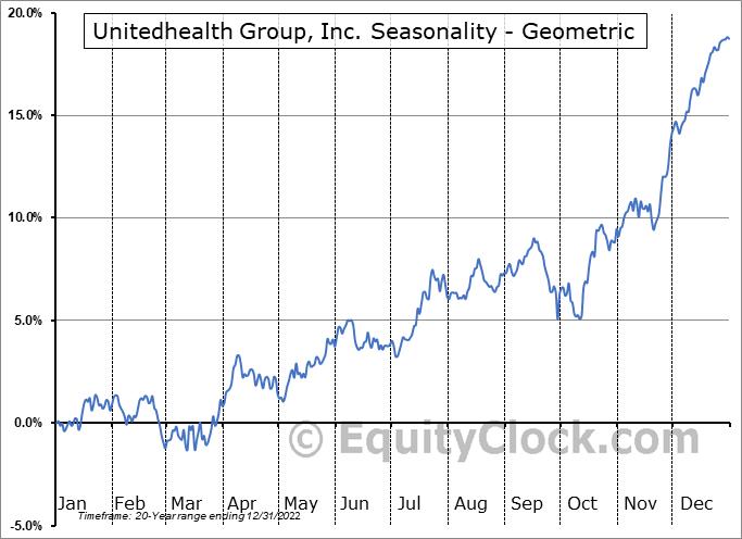 Unitedhealth Group, Inc. (NYSE:UNH) Seasonality