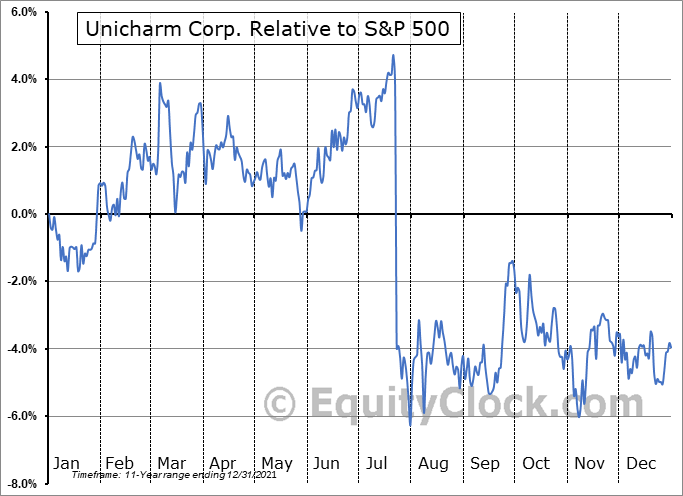 UNICY Relative to the S&P 500