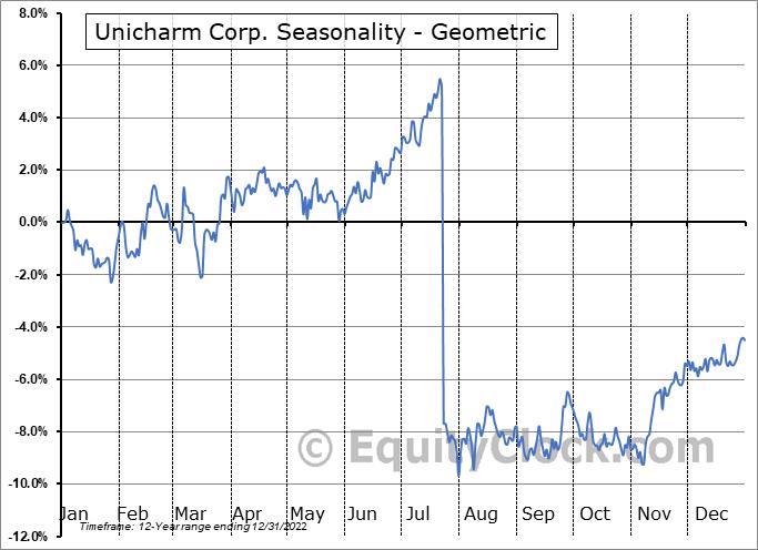 Unicharm Corp. (OTCMKT:UNICY) Seasonality
