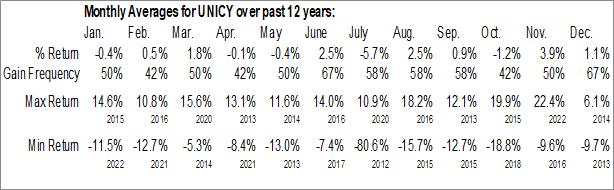 Monthly Seasonal Unicharm Corp. (OTCMKT:UNICY)