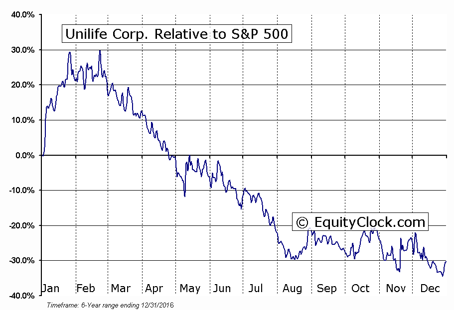 UNISQ Relative to the S&P 500