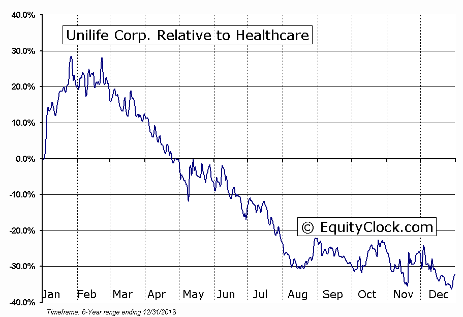 UNISQ Relative to the Sector