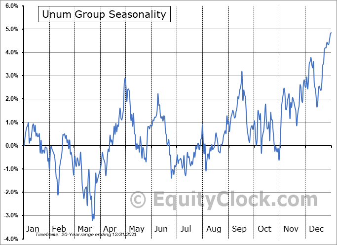Unum Group (NYSE:UNM) Seasonality