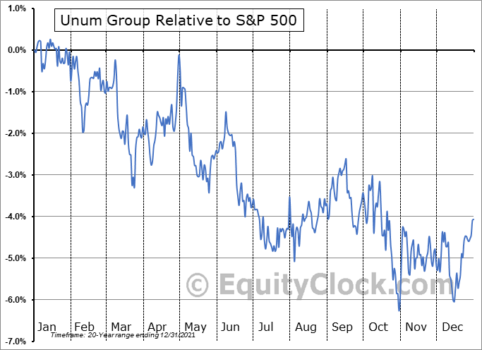 UNM Relative to the S&P 500