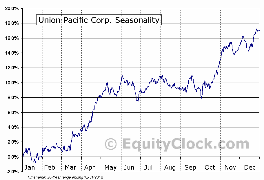 Union Pacific Corporation (UNP) Seasonal Chart