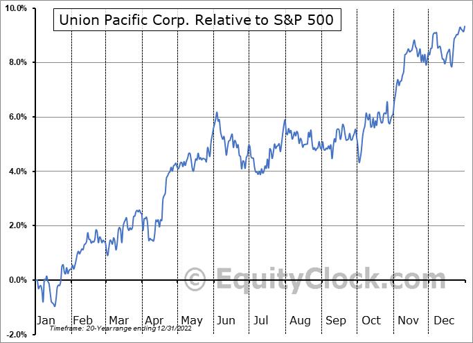 UNP Relative to the S&P 500
