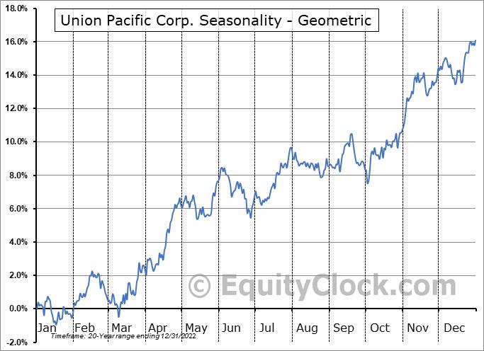 Union Pacific Corp. (NYSE:UNP) Seasonality