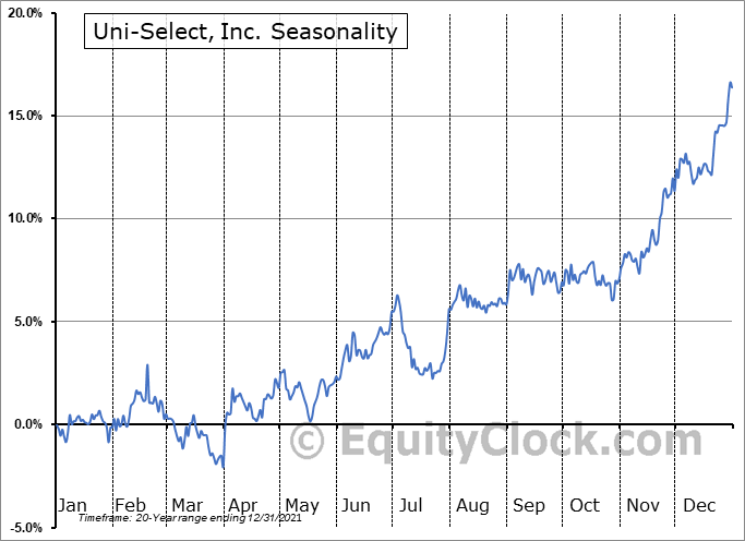 Uni-Select, Inc. (TSE:UNS.TO) Seasonality