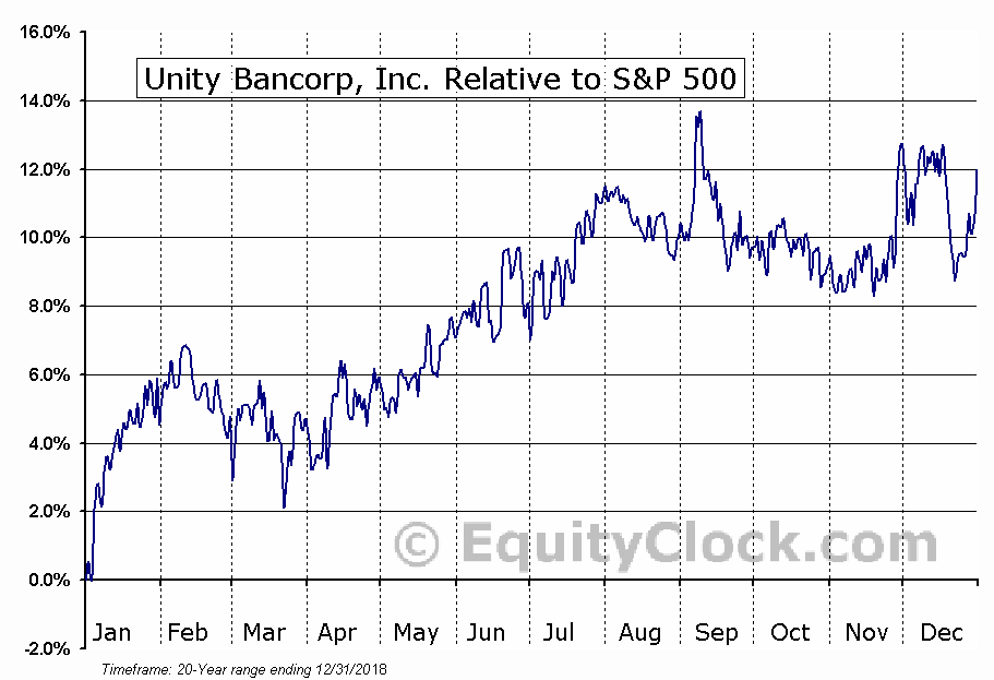 UNTY Relative to the S&P 500