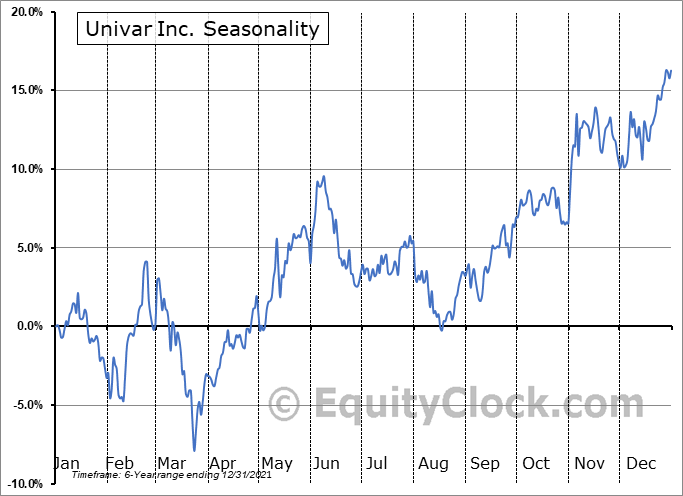 Univar Inc. (NYSE:UNVR) Seasonality