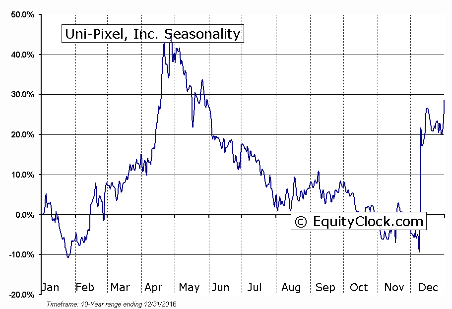 Uni-Pixel, Inc. (NASD:UNXL) Seasonality