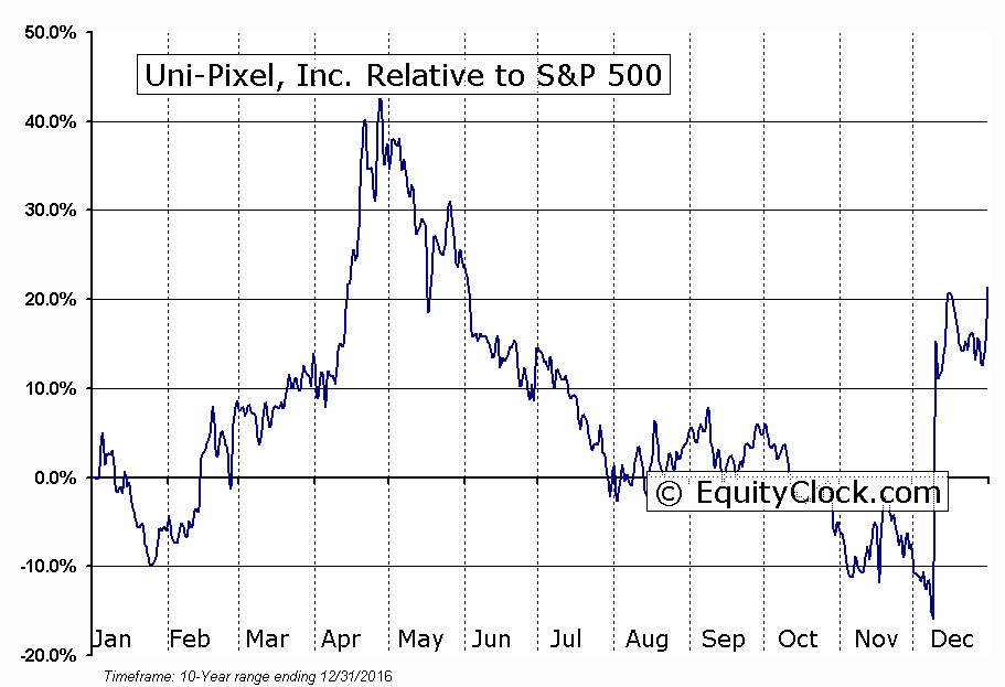 UNXL Relative to the S&P 500