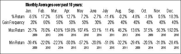 Monthly Seasonal Uni-Pixel, Inc. (NASD:UNXL)